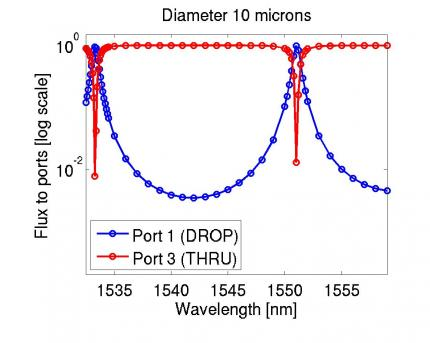 Fig. 4: Transmission spectrum to two ports for a multiplexer with diamter of 10microns.