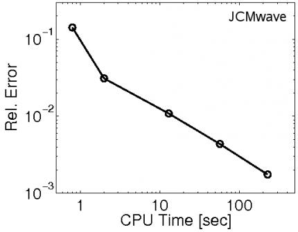 Fig. 2: Relative error of the simulated absorption in amorphous silicon versus total computation time on a standard PC (single-processor usage, up to 4 GB RAM).