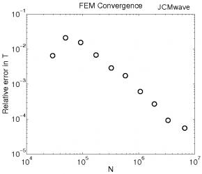 Fig. 3: Numerical convergence of transmission through the nanoaperture. (Relative error in dependence on number of unknowns of the FEM problem.)